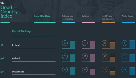 The Good Country Index is a new index which ranks countries by their contribution to the common good of humanity. And it's good news for Ireland – we've topped the list!