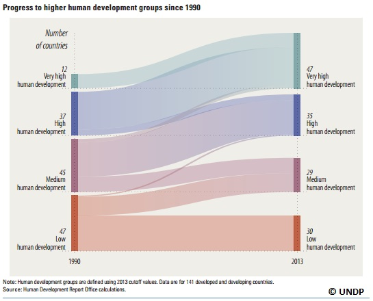 Graph from UNDP Human Development Report highlighting the number of countries who have improved their HDI ranking between 1990 and 2013. Source: UNDP Human Development Report 2014