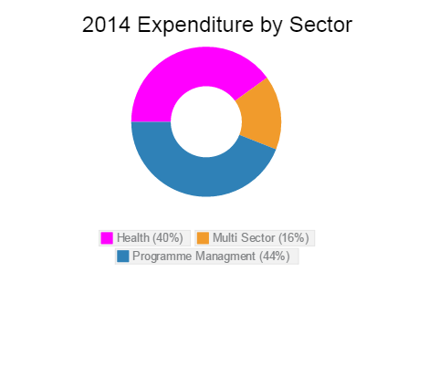 Expenditure by Sector 2014 Lesotho