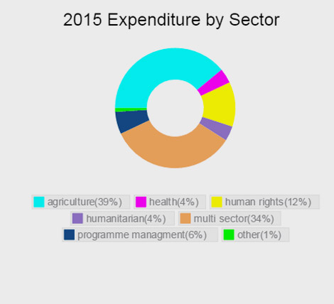 Expenditure by sector Malawi 2015