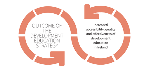 Development Education Strategy