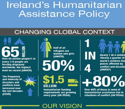 Humanitarian Assistance Policy